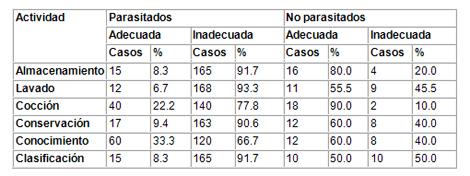 caracterizacion_parasitismo_intestinal/actividad_del_parasito