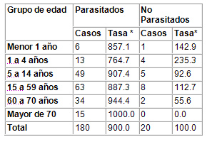 caracterizacion_parasitismo_intestinal/comportamiento_parasito_intestinal