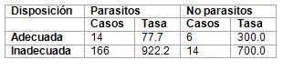 caracterizacion_parasitismo_intestinal/disposicion_residencias_solidas