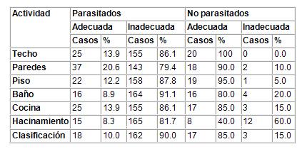caracterizacion_parasitismo_intestinal/estado_de_vivencia