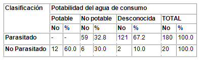 caracterizacion_parasitismo_intestinal/potabilidad_agua_consumo