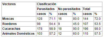 caracterizacion_parasitismo_intestinal/presencia_vectores_animales