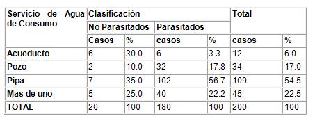 caracterizacion_parasitismo_intestinal/segun_agua_consumo