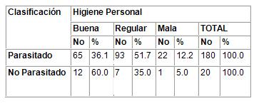 caracterizacion_parasitismo_intestinal/segun_higiene_personal