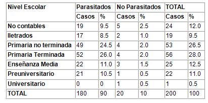 caracterizacion_parasitismo_intestinal/segun_nivel_escolaridad