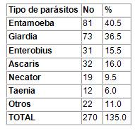 caracterizacion_parasitismo_intestinal/tipos_mas_frecuentes