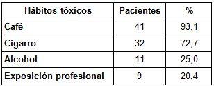 diiagnostico_neoplasia_vesical/habitos_toxicos