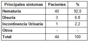 diiagnostico_neoplasia_vesical/principales_sintomas