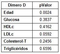 dimero_D_riesgo_cardiovascular/correlacion_pearson
