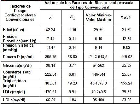 dimero_D_riesgo_cardiovascular/factores_riesgo_convencionales
