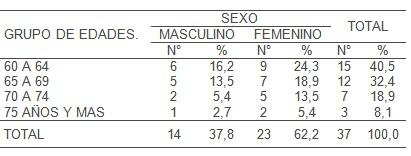 ejercicio_fisico_depresion/distribucion_edad_sexo