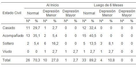 ejercicio_fisico_depresion/modificacion_estado_civil