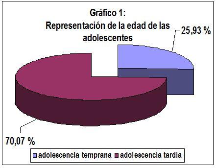 embarazo_adolescencia_adolescentes/adolescencia_temprana_tardia