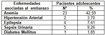 embarazo_adolescencia_adolescentes/enfermedades_asociadas_embarazo