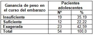 embarazo_adolescencia_adolescentes/ganancia_peso_embarazo