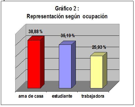 embarazo_adolescencia_adolescentes/representacion_segun_ocupacion