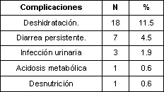 enfermedades_diarreicas_agudas/complicaciones_frecuentes_EDA