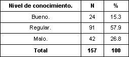 enfermedades_diarreicas_agudas/conocimiento_madres_EDA