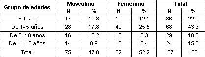 enfermedades_diarreicas_agudas/distribucion_EDA_sexo