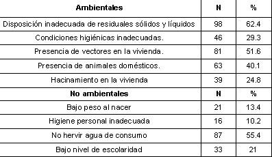 enfermedades_diarreicas_agudas/distribucion_factores_riesgo