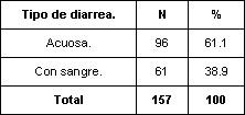 enfermedades_diarreicas_agudas/distribucion_caracteristicas_diarrea