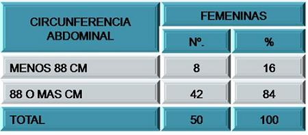 hipertension_sindrome_metabolico/circunferencia_abdominal_fem