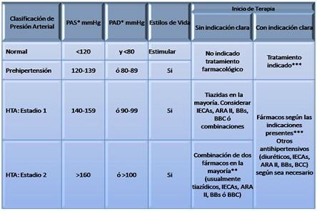 hipertension_sindrome_metabolico/clasificación_jnc