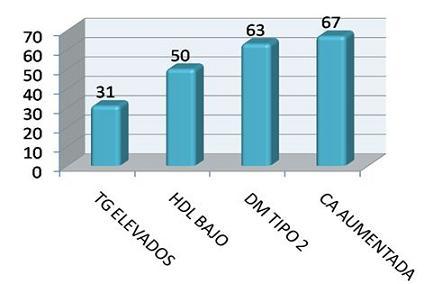 hipertension_sindrome_metabolico/distribucion_segun_riesgo