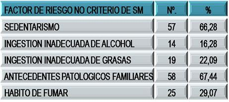hipertension_sindrome_metabolico/factores_no_sm