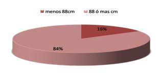 hipertension_sindrome_metabolico/grafico_4