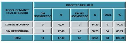hipertension_sindrome_metabolico/hipoglucemiante_utilizado