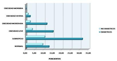 hipertension_sindrome_metabolico/porcientos_diabeticos_no
