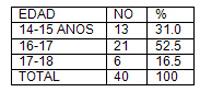 infecciones_transmision_sexual/tabla_distribucion_adolescentes