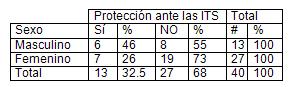 infecciones_transmision_sexual/tabla_proteccion_sexual