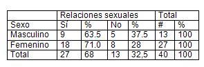 infecciones_transmision_sexual/tabla_relaciones_sexuales