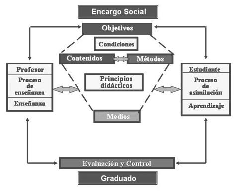 informatica_estudiantes_rehabilitacion/objetivos_contenidos_metodos