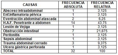 neumonia_nosocomial_laparotomia/distribucion_causa_laparotomia
