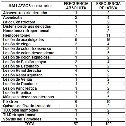 neumonia_nosocomial_laparotomia/distribucion_hallazgos_operatorios