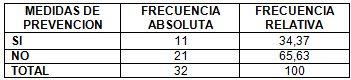 neumonia_nosocomial_laparotomia/distribucion_medidas_preventivas