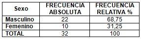 neumonia_nosocomial_laparotomia/distribucion_sexo