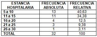 neumonia_nosocomial_laparotomia/estancia_hospitalaria