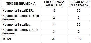 neumonia_nosocomial_laparotomia/frecuencia_localizacion