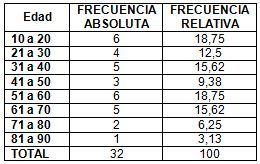neumonia_nosocomial_laparotomia/neumonia_edad