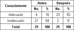 nutricion_madres_lactantes/conocimiento_alimentos_hierro