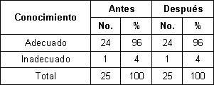 nutricion_madres_lactantes/conocimiento_final_intervencion