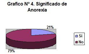 prevencion_anorexia_bulimia/significado_anorexia