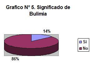 prevencion_anorexia_bulimia/significado_bulimia