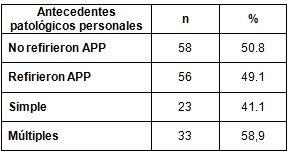 salud_paciente_geriatrico/antecedentes_patologicos