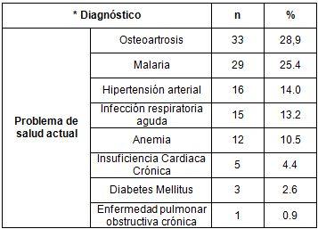 salud_paciente_geriatrico/diagnostico_problema_actual