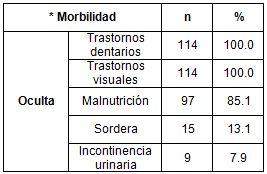salud_paciente_geriatrico/morbilidad_oculta